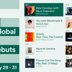 1 Февраля Baila Conmigo № 1 в топ 10 глобальных дебютов и № 3 в топ 10 дебютов в США на Spotify!